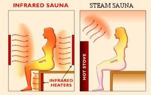 difference between infrared sauna heat and steam heat